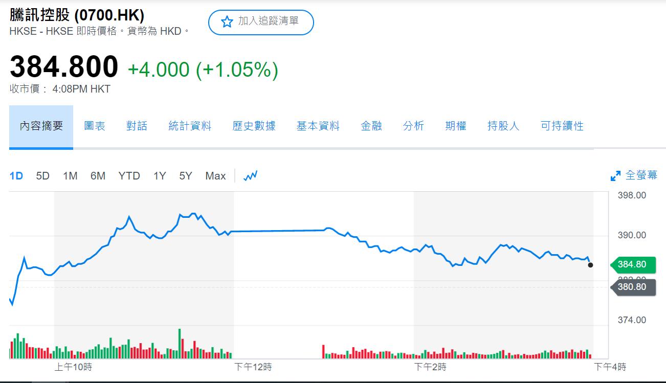 腾讯或因商业化遥遥无期放弃吃鸡手游《刺激战场》 市场情绪表现乐观