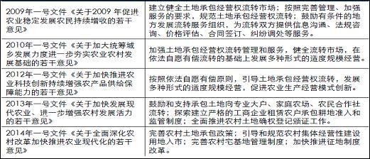 申万:土地流转政策与投资机会分析 - gz-cyz(蔡英姿) - gz-cyz的博客