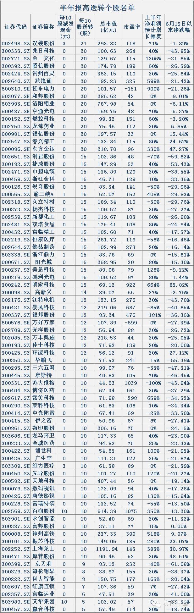 A股迎史上最强高送转 16家公司10转20(全名单)